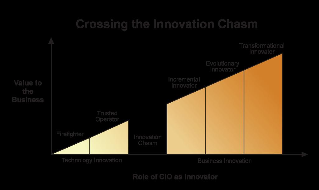 Innovation Chasm