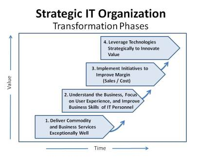 Strategic IT, CIO Transformation Phases