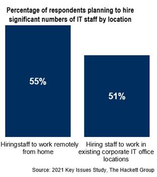 2021 IT staff hiring locations THG