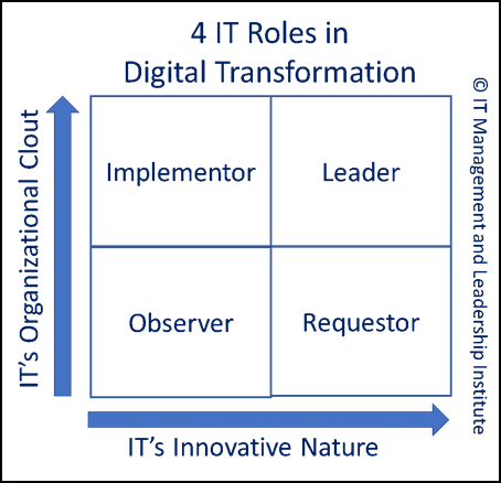 soft skills for digital transformation