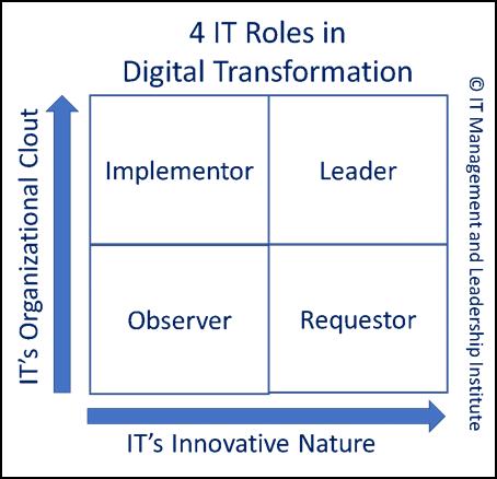 soft skills for digital transformation