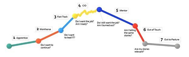 CIO career arc