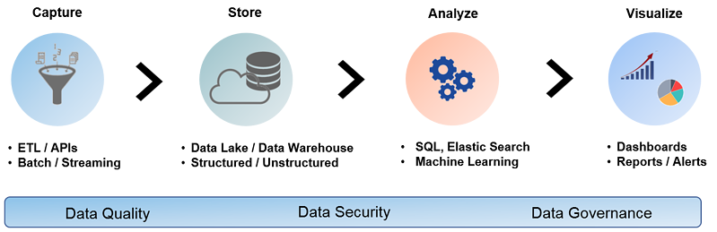 Data analytics lifecycle
