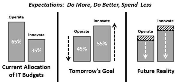 IT budget operate versus innovate