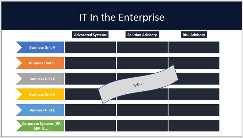 Shadow IT in the enterprise