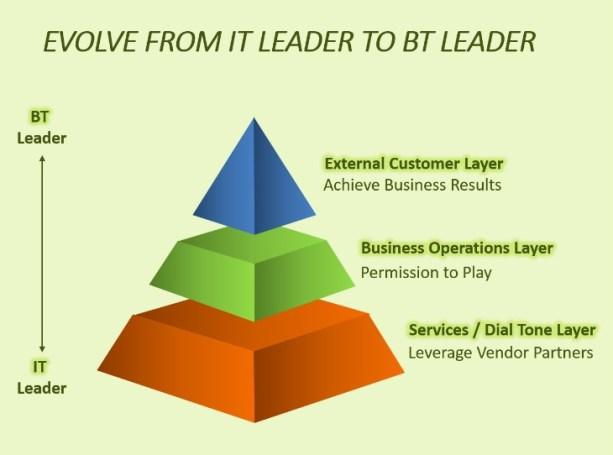 IT-leader-to-business-leader