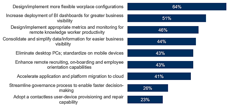 IT readiness for disruption