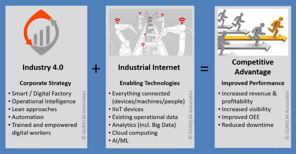 Industrial internet competitive advantage