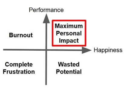 Maximum personal impact