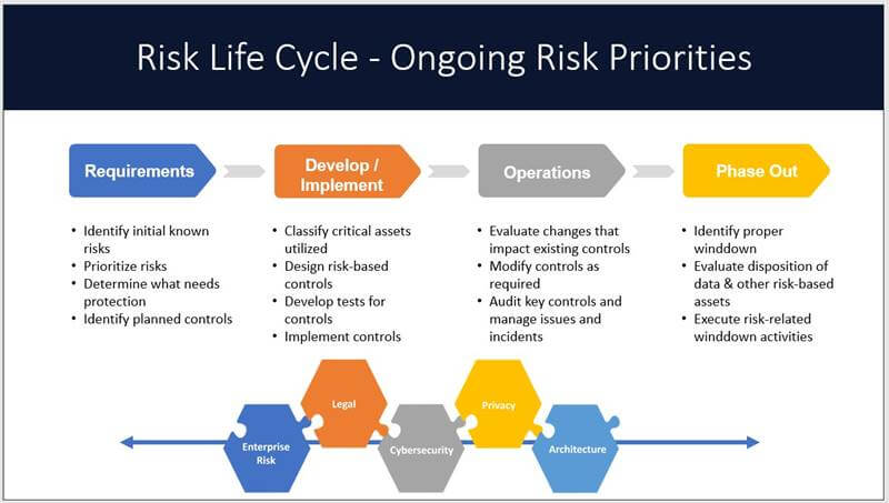Risk Lifecycle2