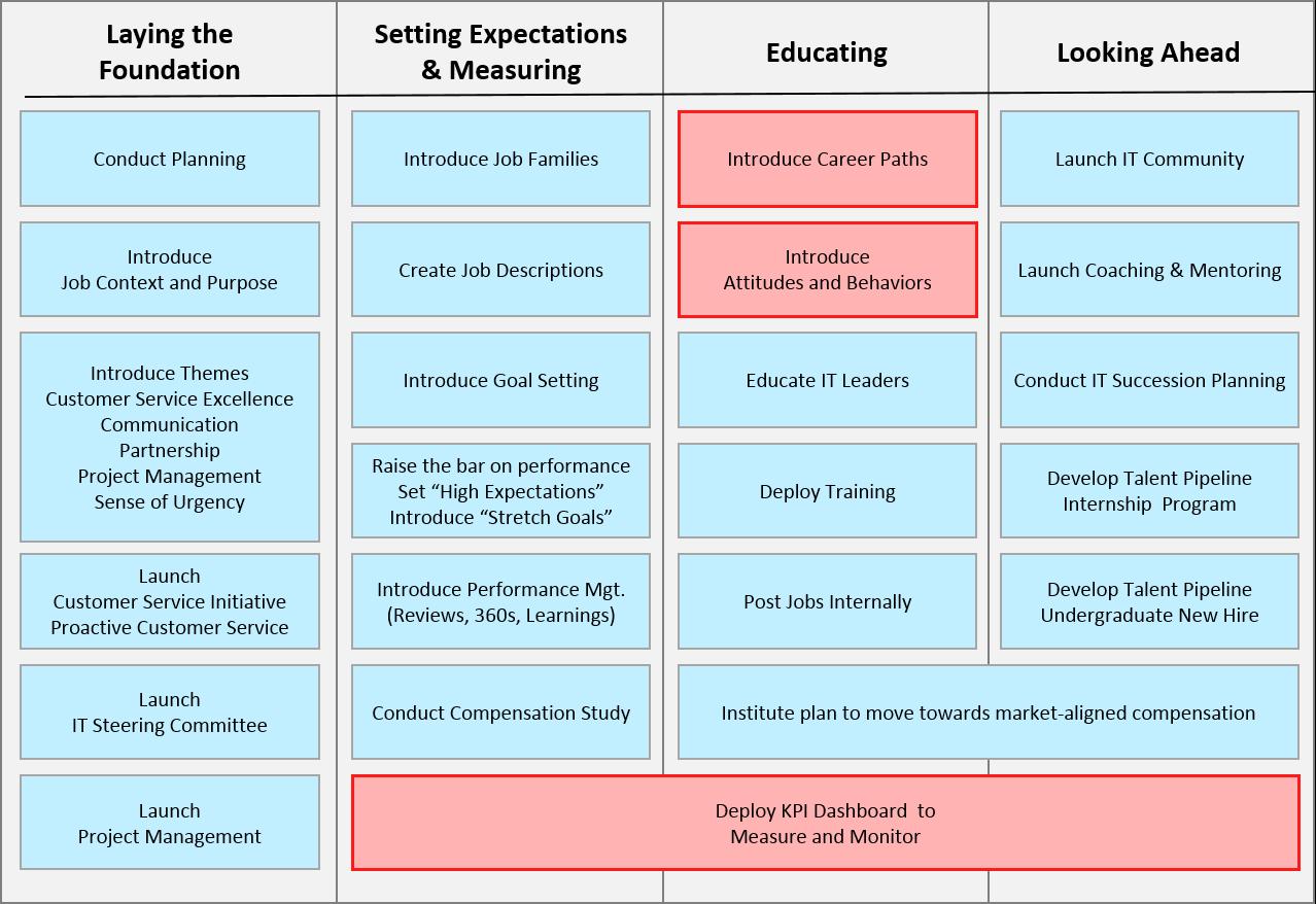 IT roadmap for world class IT