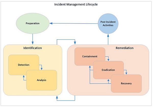 Information security incident management lifecycle