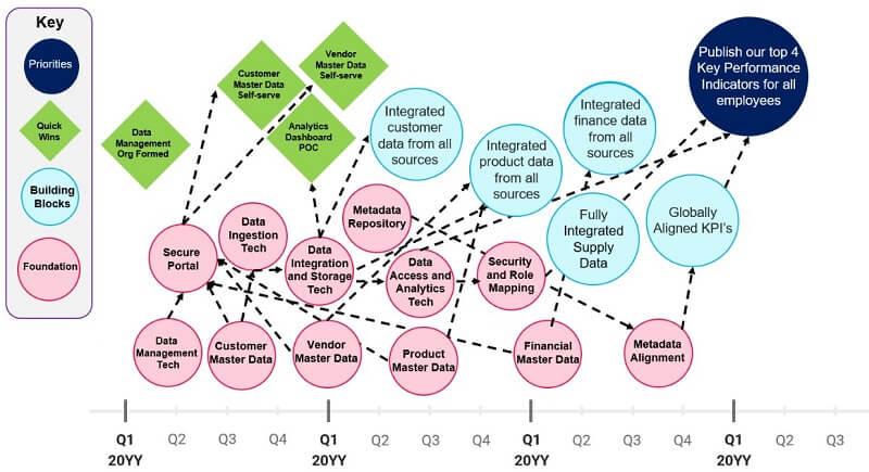 Strategic roadmap KPI 4_1