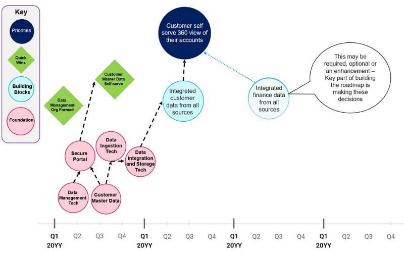 Strategic roadmap customer 360 3_1