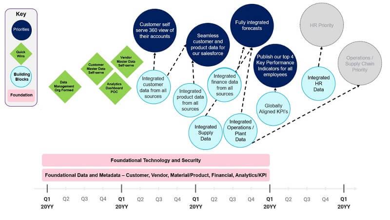Strategic roadmap simplified 1_1