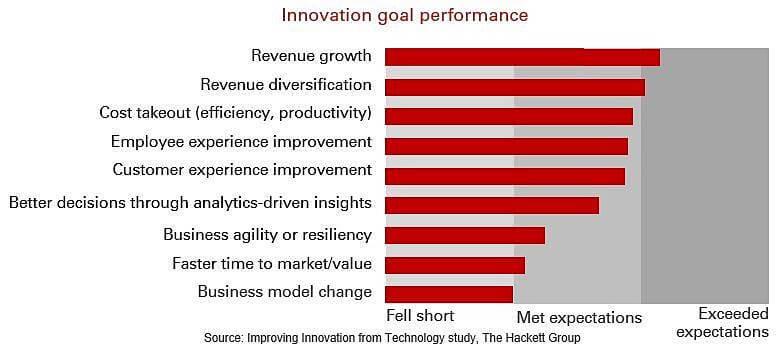 Technology innovation goals