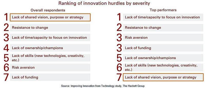 Technology innovation hurdles