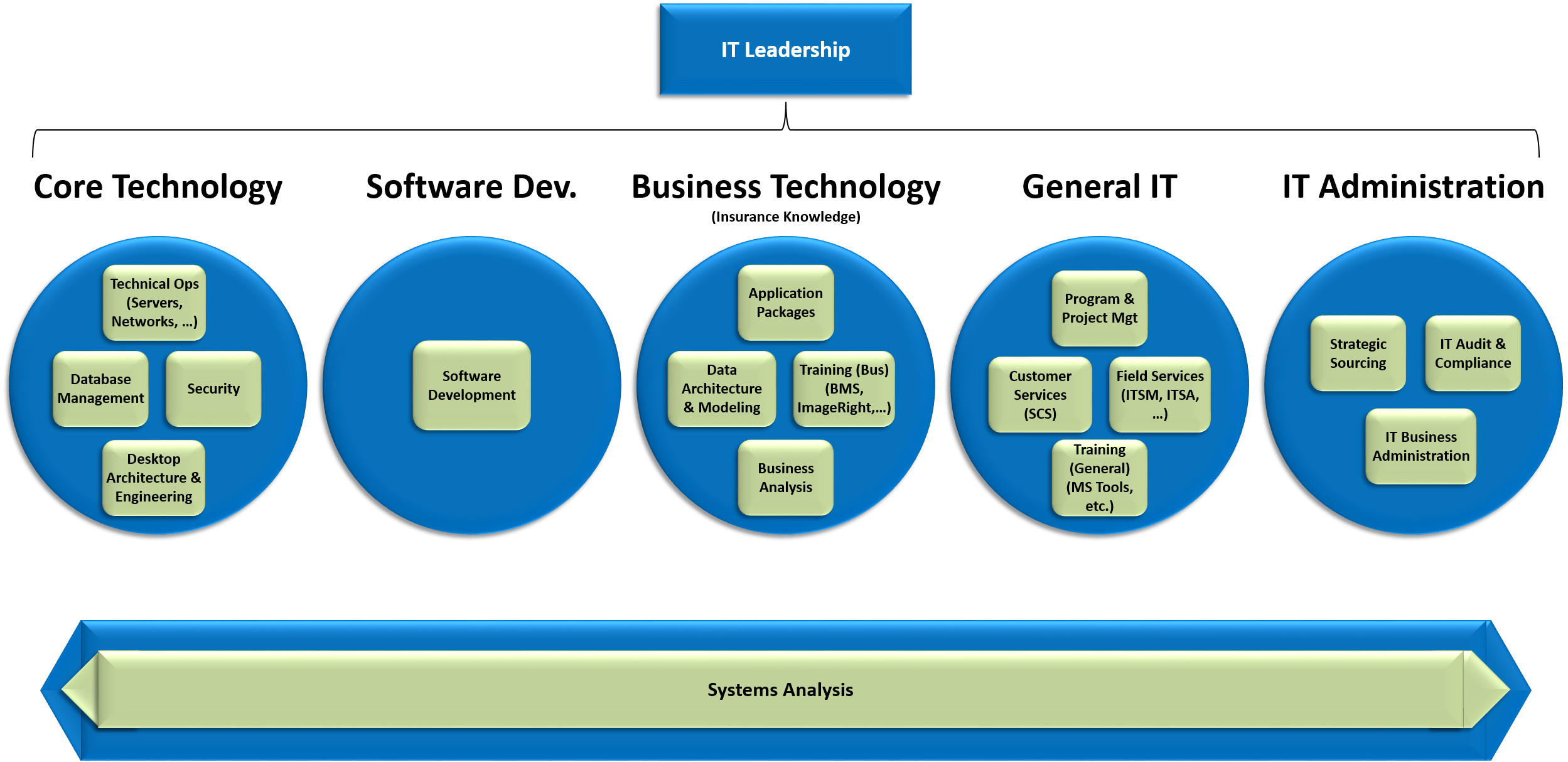 IT career paths