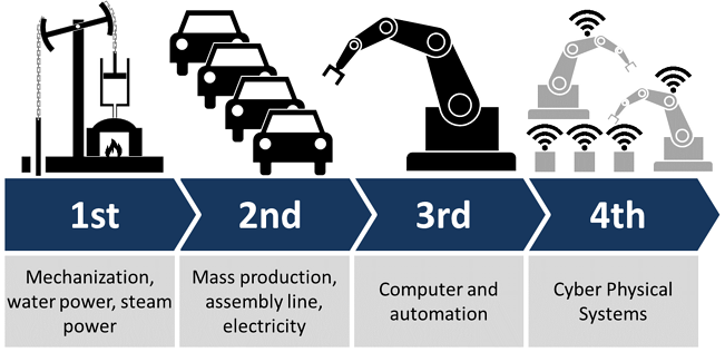 fourth industrial revolution M Davis