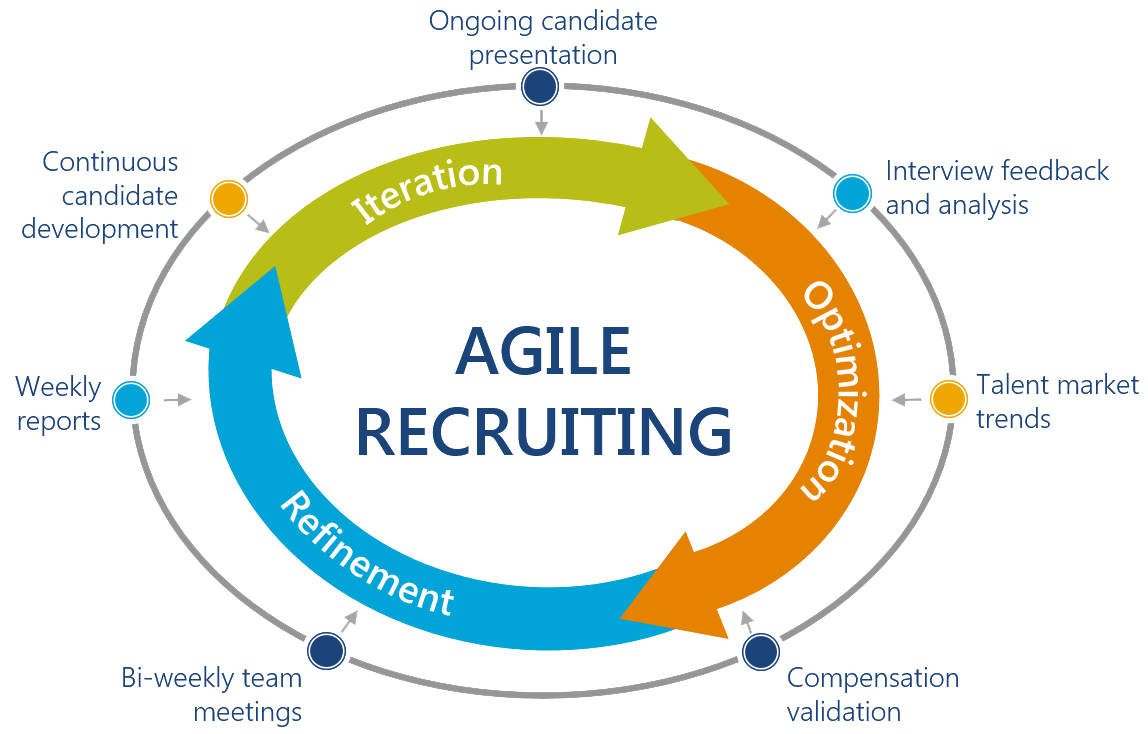 Agile Recruiting Heller Search