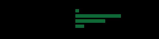 IT_Communications_CEC_graph