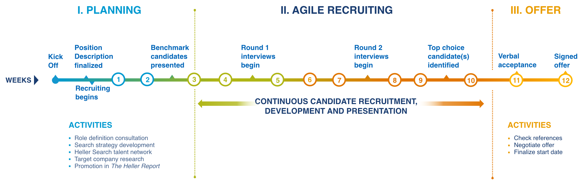 IT recruiting process