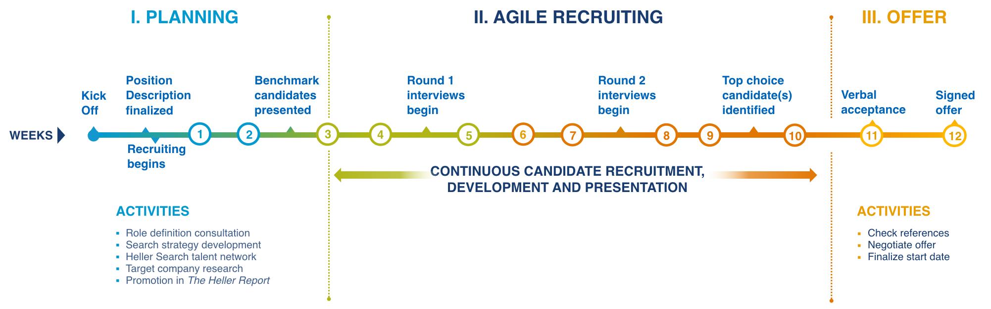 IT recruiting process