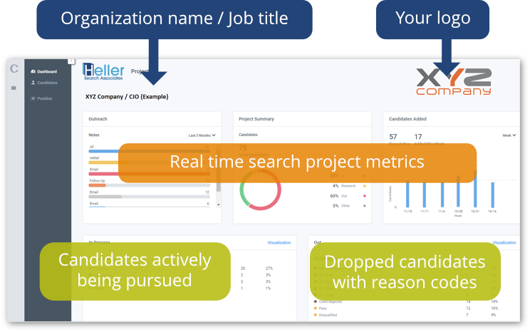 Search Project Dashboard – client view